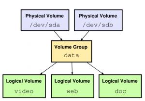 lvm setup in linux