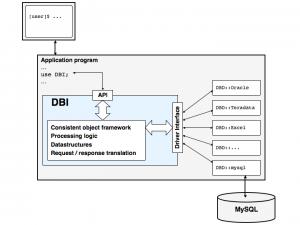 DBD-DBI-mysql
