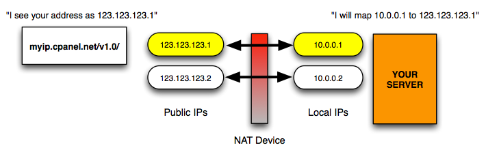 NAT_Diagram