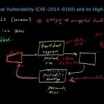 Heartbleed vulnerability in OpenSSL
