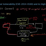 cPanel Perl Encode.pm CVE-2021-36770 vulnerability