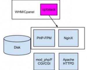 cpxstack cpanel plugin
